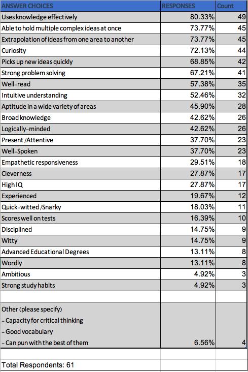 Characteristics of Smart Survey Results