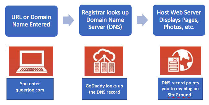 URL to DNS to Web Host Graphic 2