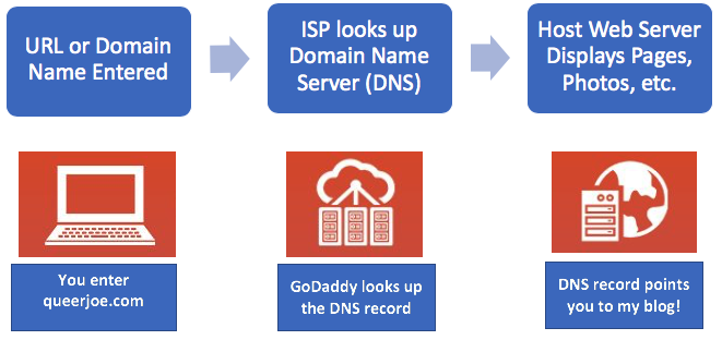 URL to DNS to Web Host Graphic