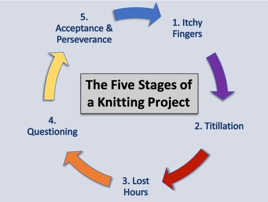 Five Stages Of A Knitting Project
