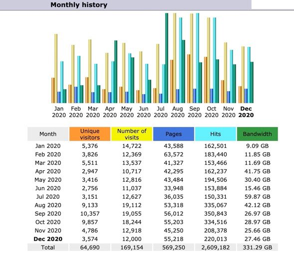 Annual Blog Statistics 2020