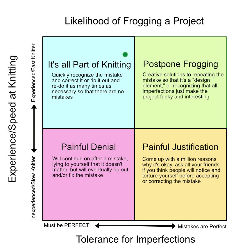 Ripping Out - Quandrant Likelihood of Frogging a Project